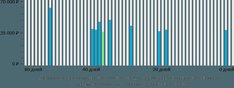 Динамика цен в зависимости от количества оставшихся дней до вылета из Иркутска в Римини