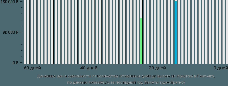 Динамика цен в зависимости от количества оставшихся дней до вылета из Иркутска в Сантьяго