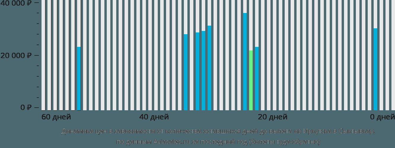 Динамика цен в зависимости от количества оставшихся дней до вылета из Иркутска в Сыктывкар
