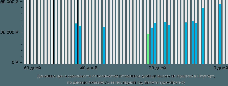 Динамика цен в зависимости от количества оставшихся дней до вылета из Иркутска в Штутгарт