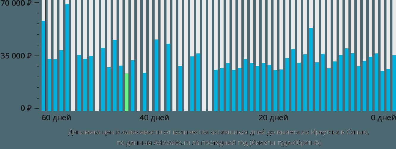 Динамика цен в зависимости от количества оставшихся дней до вылета из Иркутска в Санью