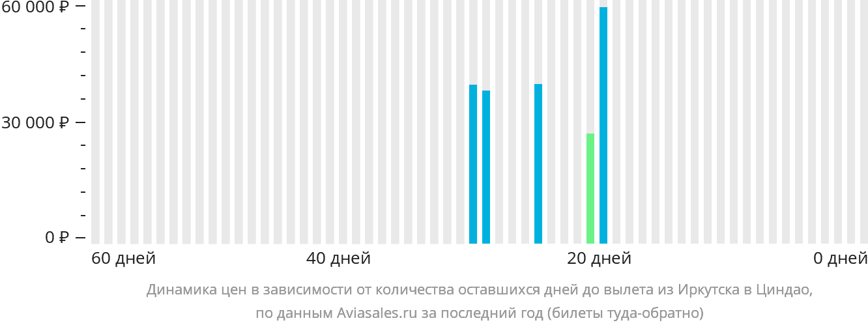 Динамика цен в зависимости от количества оставшихся дней до вылета из Иркутска в Циндао