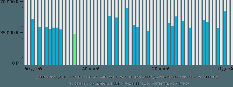 Динамика цен в зависимости от количества оставшихся дней до вылета из Иркутска на Тенерифе