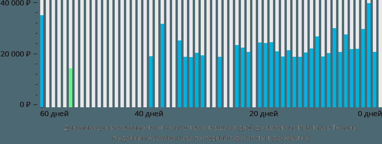 Динамика цен в зависимости от количества оставшихся дней до вылета из Иркутска в Тюмень