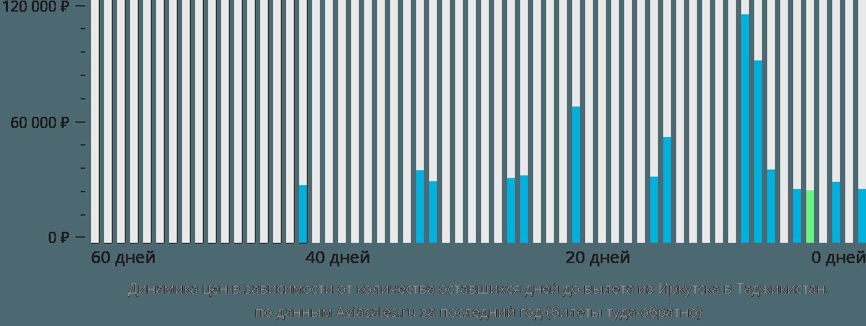 Динамика цен в зависимости от количества оставшихся дней до вылета из Иркутска в Таджикистан