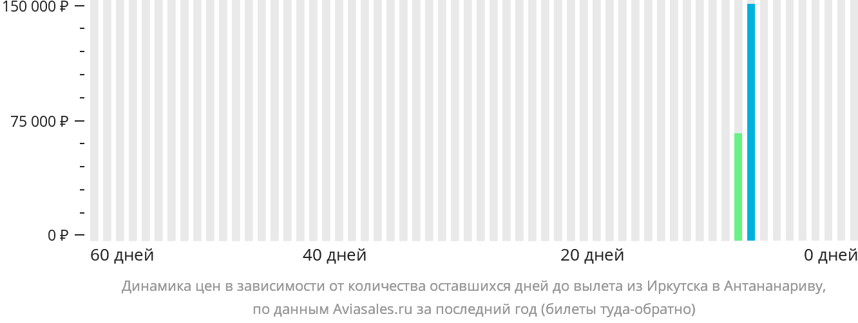 Динамика цен в зависимости от количества оставшихся дней до вылета из Иркутска в Антананариву