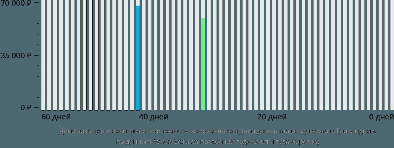 Динамика цен в зависимости от количества оставшихся дней до вылета из Иркутска в Тривандрам
