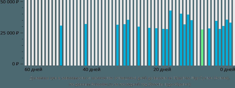 Динамика цен в зависимости от количества оставшихся дней до вылета из Иркутска в Нур-Султан (Астана)