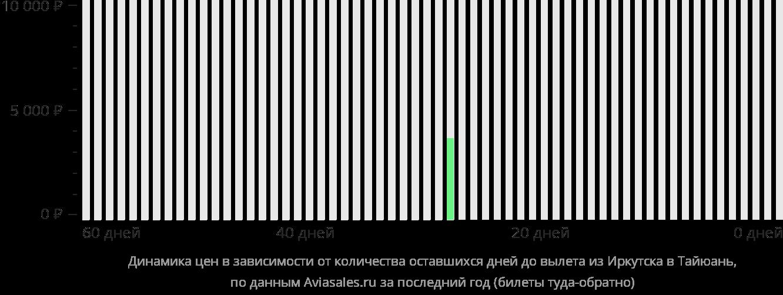 Динамика цен в зависимости от количества оставшихся дней до вылета из Иркутска в Тайюань