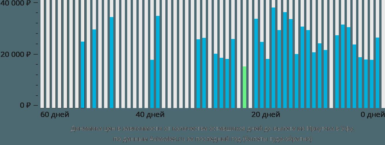 Динамика цен в зависимости от количества оставшихся дней до вылета из Иркутска в Уфу