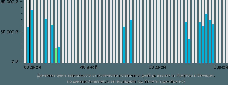 Динамика цен в зависимости от количества оставшихся дней до вылета из Иркутска в Венецию
