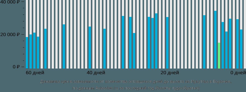 Динамика цен в зависимости от количества оставшихся дней до вылета из Иркутска в Воронеж