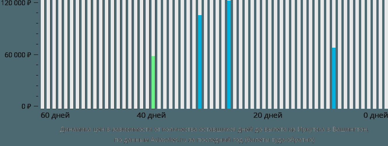 Динамика цен в зависимости от количества оставшихся дней до вылета из Иркутска в Вашингтон