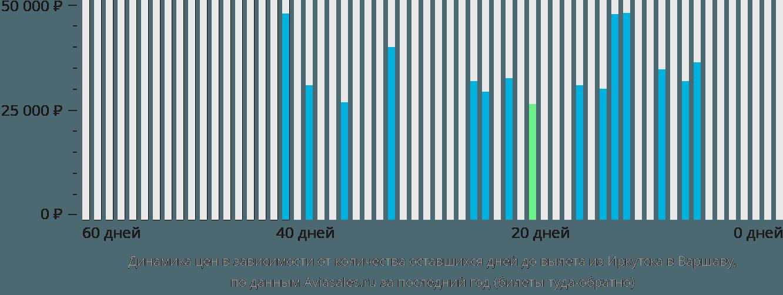 Динамика цен в зависимости от количества оставшихся дней до вылета из Иркутска в Варшаву