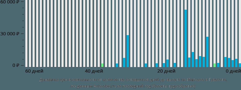 Динамика цен в зависимости от количества оставшихся дней до вылета из Импхала в Гувахати