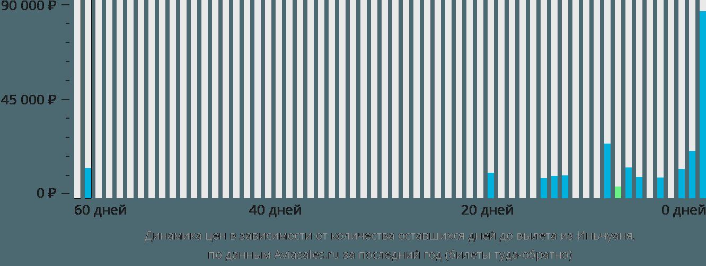 Динамика цен в зависимости от количества оставшихся дней до вылета из Иньчуаня