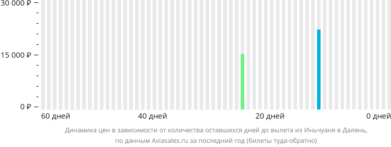 Динамика цен в зависимости от количества оставшихся дней до вылета из Иньчуаня в Далянь