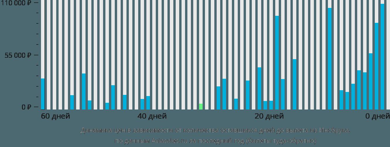 Динамика цен в зависимости от количества оставшихся дней до вылета из Инсбрука