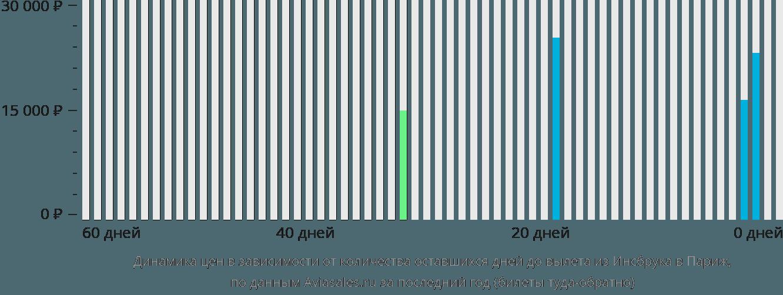 Динамика цен в зависимости от количества оставшихся дней до вылета из Инсбрука в Париж