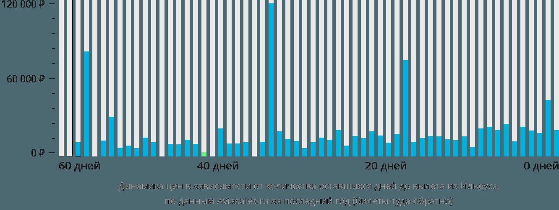 Динамика цен в зависимости от количества оставшихся дней до вылета из Ильеуса