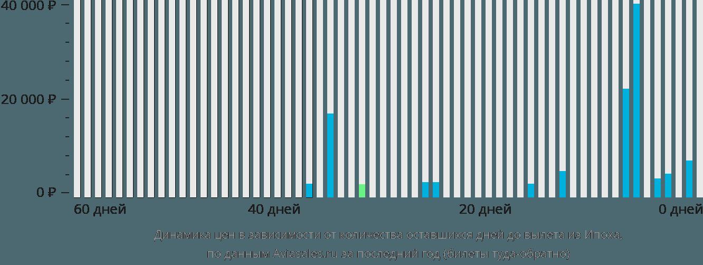 Динамика цен в зависимости от количества оставшихся дней до вылета из Ипоха