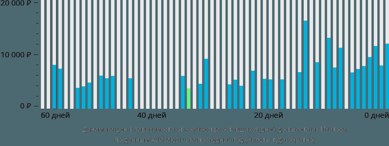 Динамика цен в зависимости от количества оставшихся дней до вылета из Икитоса