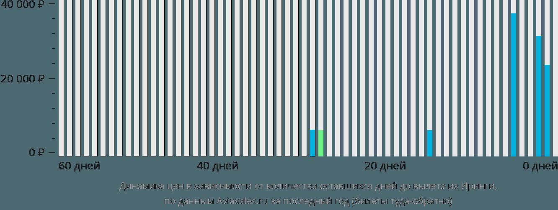 Динамика цен в зависимости от количества оставшихся дней до вылета из Иринги