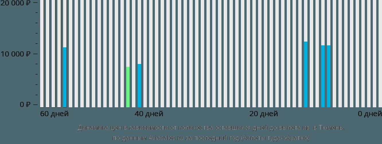 Динамика цен в зависимости от количества оставшихся дней до вылета из Игрим в Тюмень