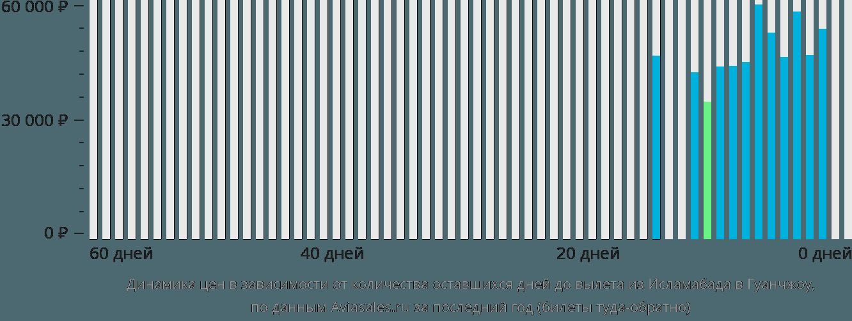Динамика цен в зависимости от количества оставшихся дней до вылета из Исламабада в Гуанчжоу