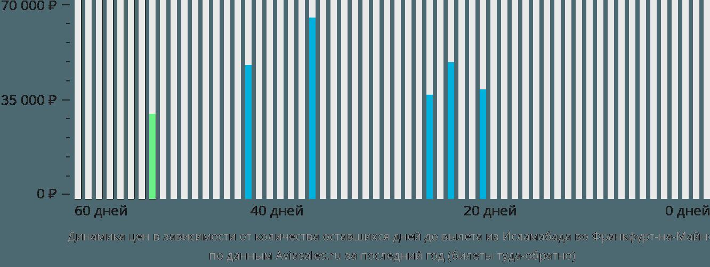 Динамика цен в зависимости от количества оставшихся дней до вылета из Исламабада во Франкфурт-на-Майне