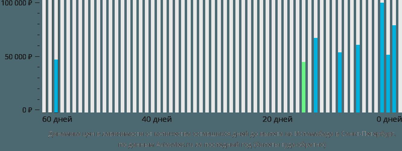 Динамика цен в зависимости от количества оставшихся дней до вылета из Исламабада в Санкт-Петербург
