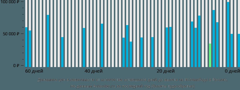 Динамика цен в зависимости от количества оставшихся дней до вылета из Исламабада в Россию