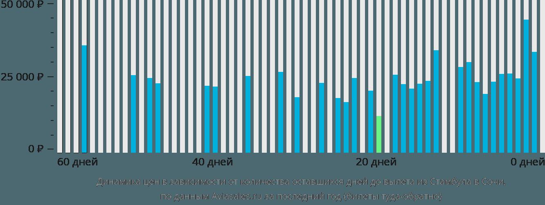Динамика цен в зависимости от количества оставшихся дней до вылета из Стамбула в Сочи