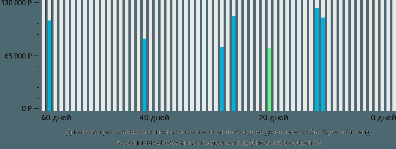 Динамика цен в зависимости от количества оставшихся дней до вылета из Стамбула в Окленд