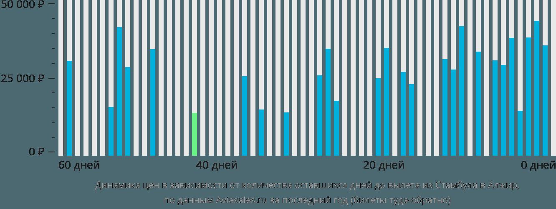 Динамика цен в зависимости от количества оставшихся дней до вылета из Стамбула в Алжир