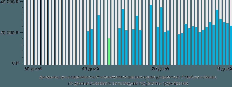 Динамика цен в зависимости от количества оставшихся дней до вылета из Стамбула в Амман
