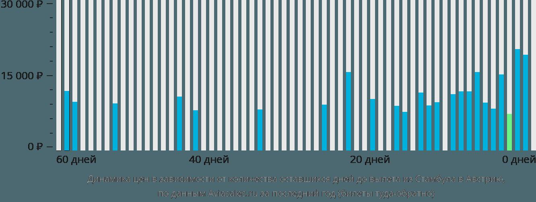 Динамика цен в зависимости от количества оставшихся дней до вылета из Стамбула в Австрию