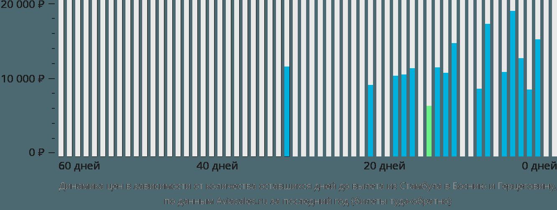 Динамика цен в зависимости от количества оставшихся дней до вылета из Стамбула в Боснию и Герцеговину