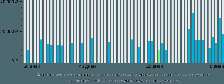 Динамика цен в зависимости от количества оставшихся дней до вылета из Стамбула в Бельгию