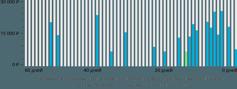 Динамика цен в зависимости от количества оставшихся дней до вылета из Стамбула в Болгарию