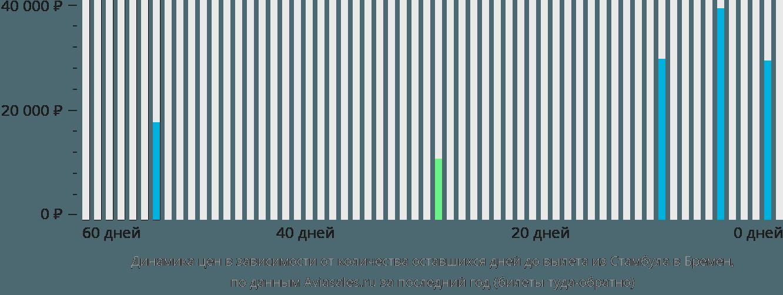 Динамика цен в зависимости от количества оставшихся дней до вылета из Стамбула в Бремен