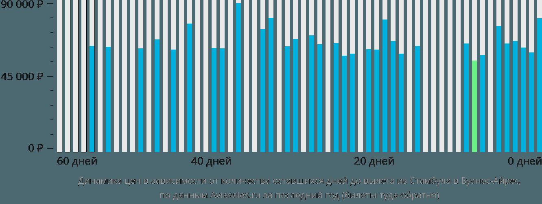 Динамика цен в зависимости от количества оставшихся дней до вылета из Стамбула в Буэнос-Айрес