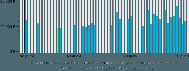 Динамика цен в зависимости от количества оставшихся дней до вылета из Стамбула в Гуанчжоу