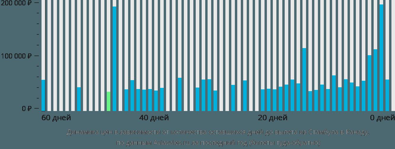 Динамика цен в зависимости от количества оставшихся дней до вылета из Стамбула в Канаду
