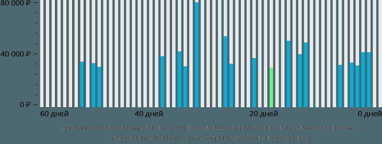 Динамика цен в зависимости от количества оставшихся дней до вылета из Стамбула в Коломбо