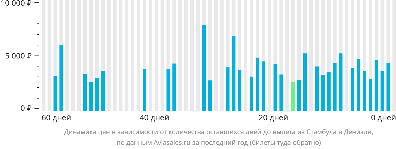 Динамика цен в зависимости от количества оставшихся дней до вылета из Стамбула в Денизли