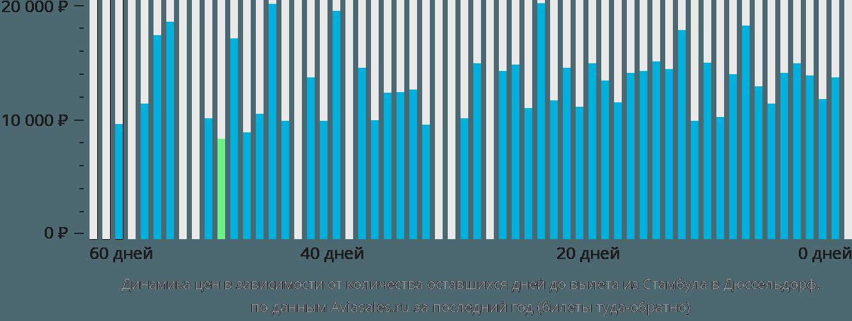 Динамика цен в зависимости от количества оставшихся дней до вылета из Стамбула в Дюссельдорф