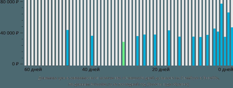 Динамика цен в зависимости от количества оставшихся дней до вылета из Стамбула в Энтеббе