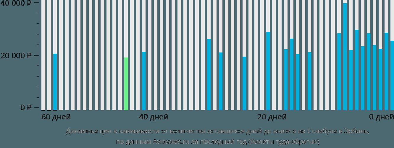 Динамика цен в зависимости от количества оставшихся дней до вылета из Стамбула в Эрбиль