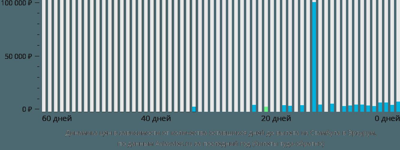 Динамика цен в зависимости от количества оставшихся дней до вылета из Стамбула в Эрзурум